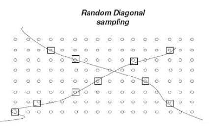 Random diagonal sampling